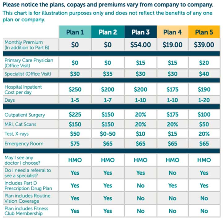 Medicare Advantage Plan Comparison Chart